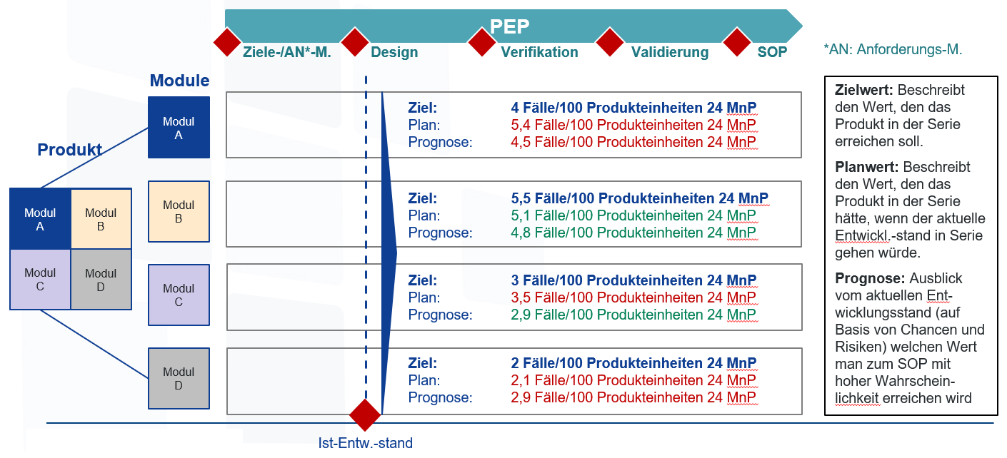 Q-Prognose Wirkprinzip