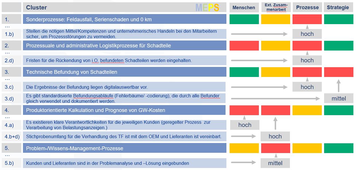 Ergebnistyp Regress Assessment