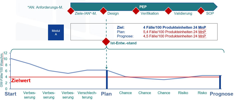 schematisches Beispiel Q-Prognose