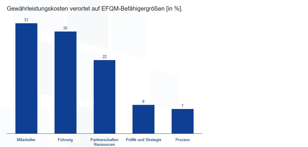 Verortung Produktfehler auf EFQM-Befähigergrößen